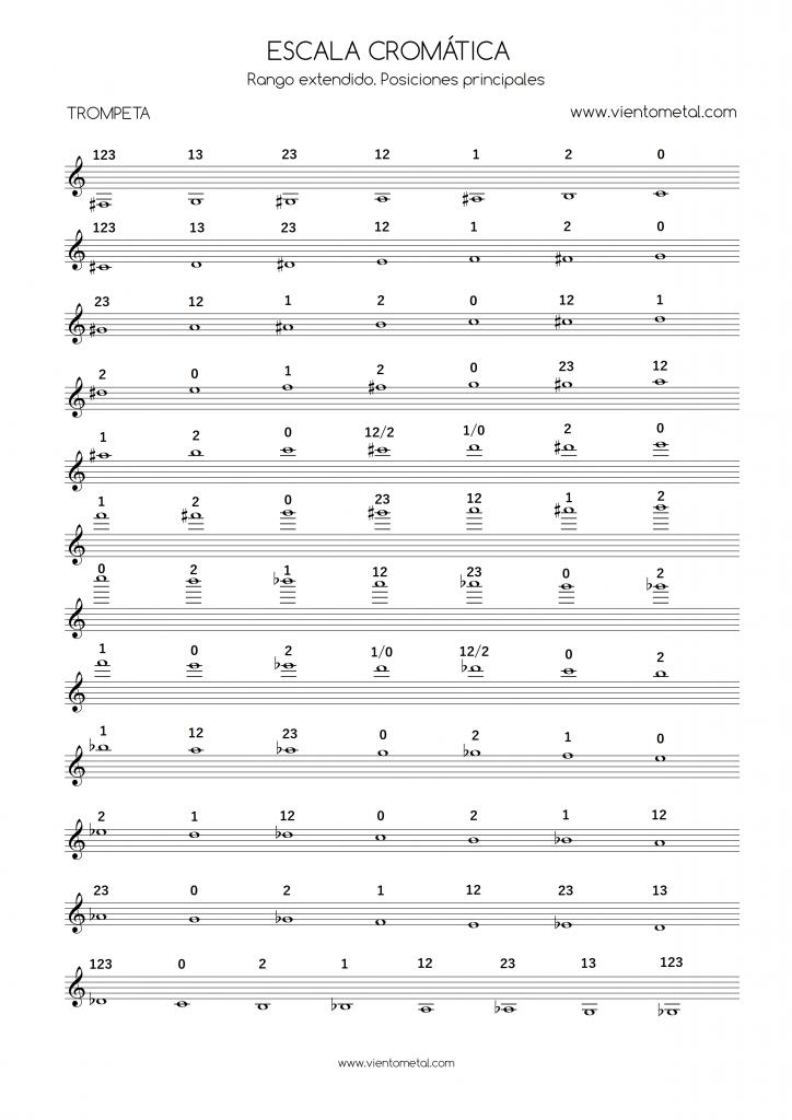 Tabla de posiciones de notas en la trompeta