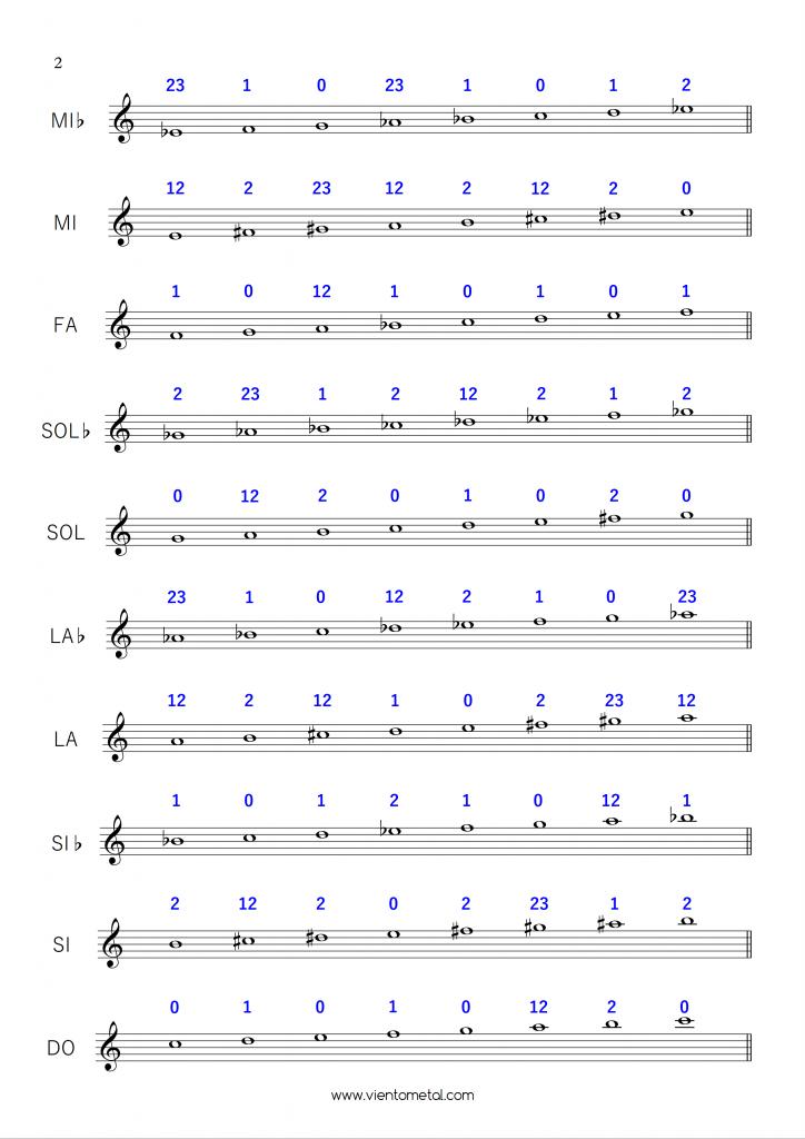 escalas mayores de trompeta con digitación