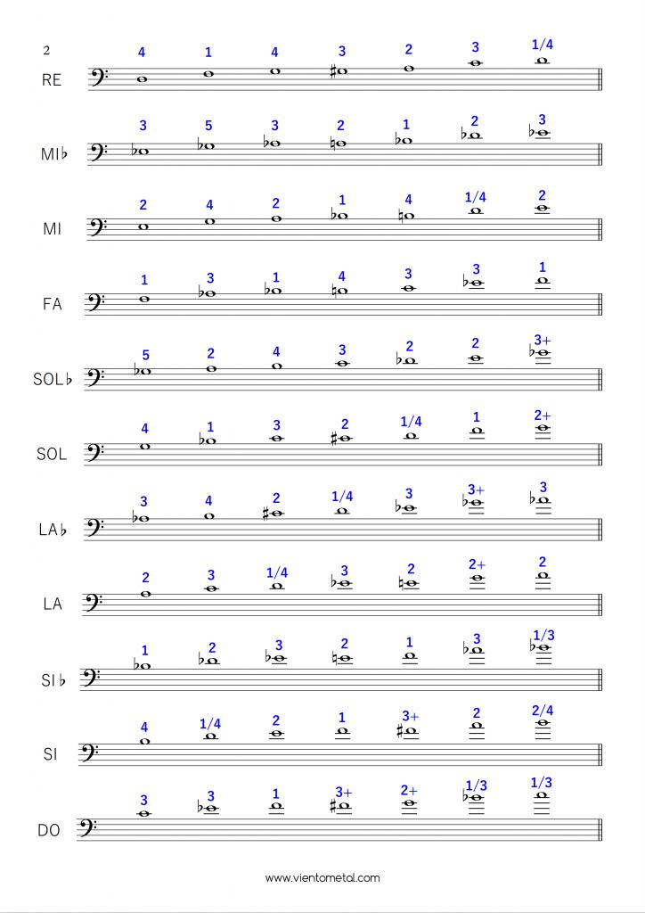 escalas de blues para trombon 2