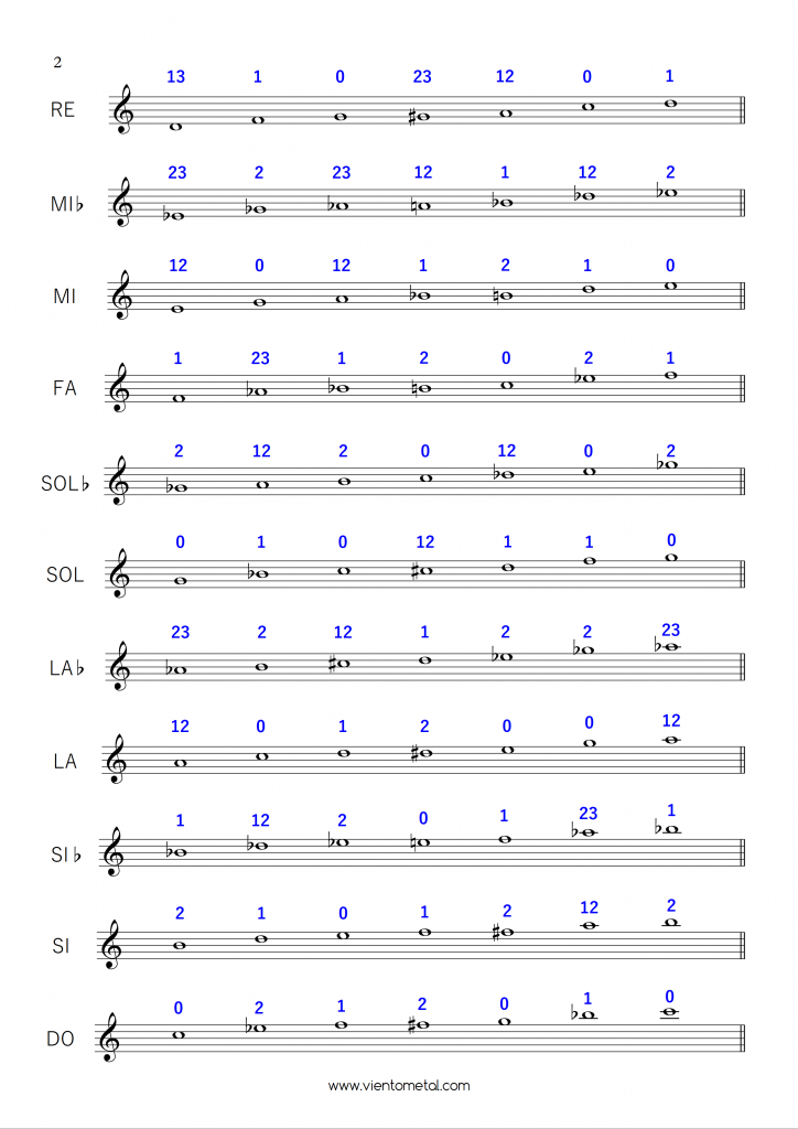 escalas de blues trompeta 2