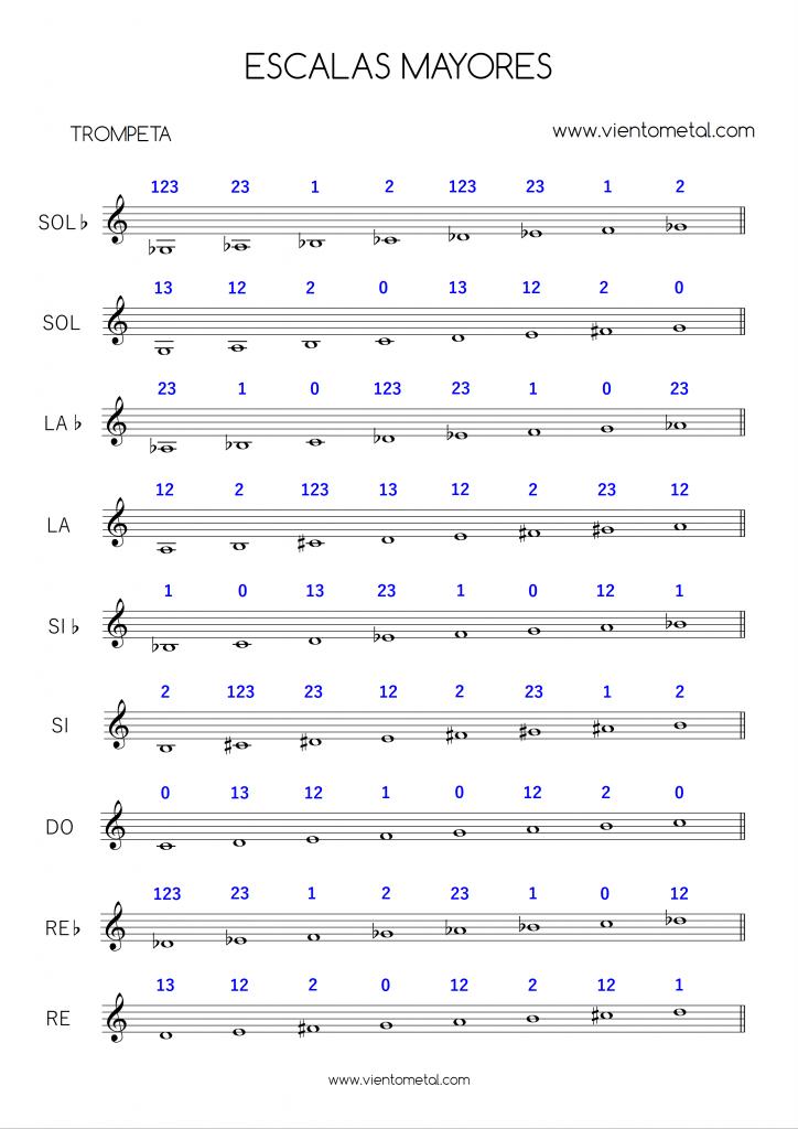 escalas mayores de trompeta con digitación 1